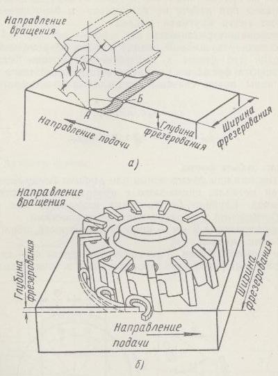 Схемы резания цилиндрической