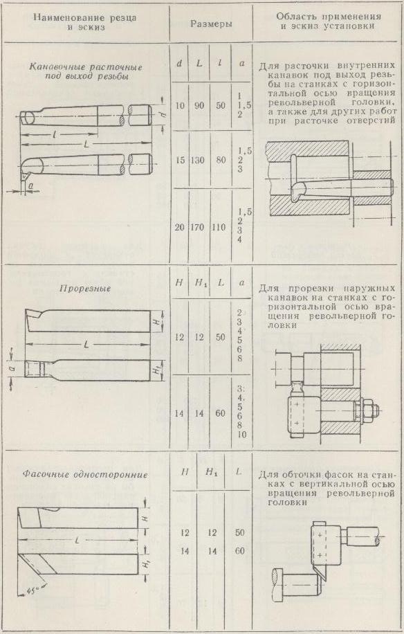 Размер резца для токарного станка